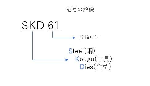 SKD61
