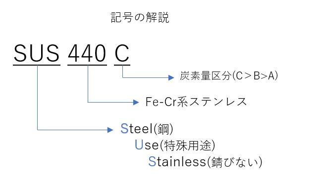 SUS440C